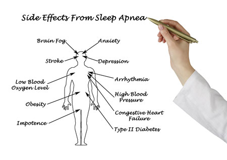 sleep apnea treatment in Rochester Hills, MI